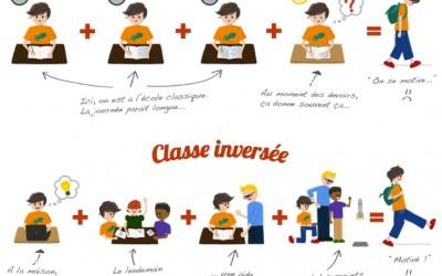 La classe inversée… c'est quoi ?