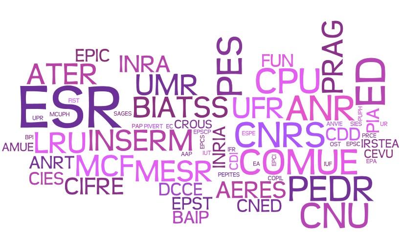Abréviation, sigle ou acronyme ?
